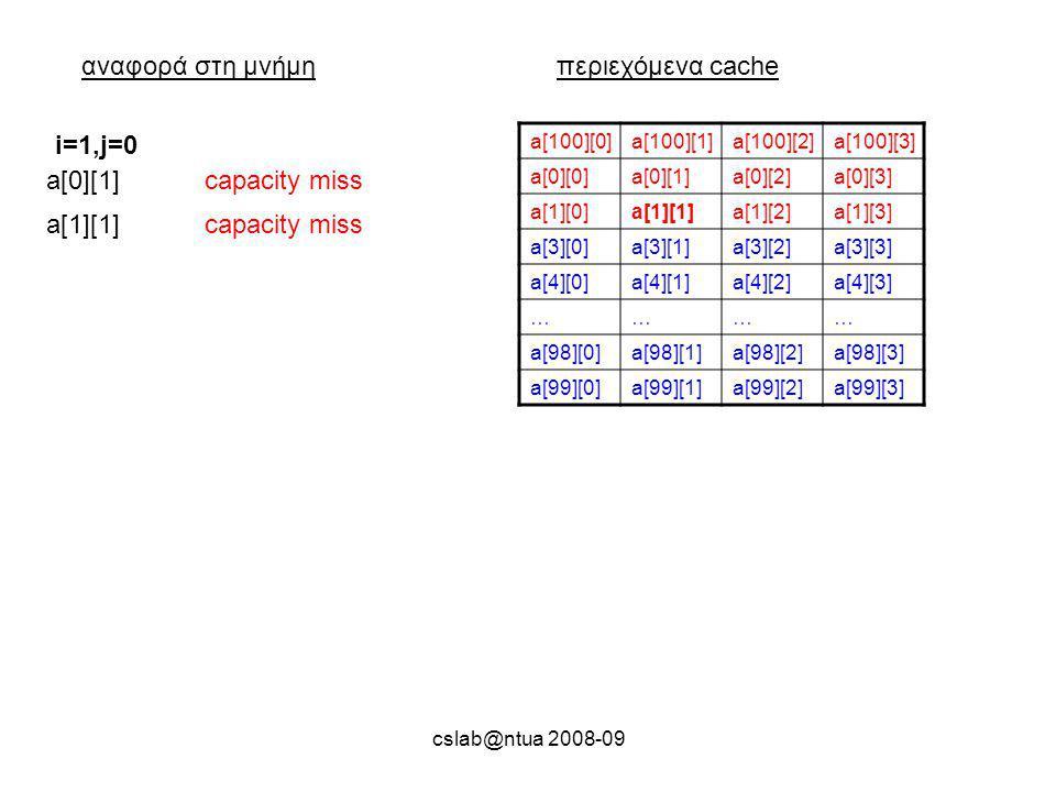 cslab@ntua 2008-09 αναφορά στη μνήμηπεριεχόμενα cache a[100][0]a[100][1]a[100][2]a[100][3] a[0][0]a[0][1]a[0][2]a[0][3] a[1][0]a[1][1]a[1][2]a[1][3] a[3][0]a[3][1]a[3][2]a[3][3] a[4][0]a[4][1]a[4][2]a[4][3] ………… a[98][0]a[98][1]a[98][2]a[98][3] a[99][0]a[99][1]a[99][2]a[99][3] a[0][1]capacity miss i=1,j=0 a[1][1]capacity miss