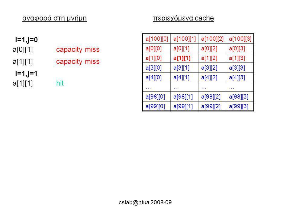 cslab@ntua 2008-09 αναφορά στη μνήμηπεριεχόμενα cache a[100][0]a[100][1]a[100][2]a[100][3] a[0][0]a[0][1]a[0][2]a[0][3] a[1][0]a[1][1]a[1][2]a[1][3] a[3][0]a[3][1]a[3][2]a[3][3] a[4][0]a[4][1]a[4][2]a[4][3] ………… a[98][0]a[98][1]a[98][2]a[98][3] a[99][0]a[99][1]a[99][2]a[99][3] a[0][1]capacity miss i=1,j=0 a[1][1]capacity miss a[1][1]hit i=1,j=1