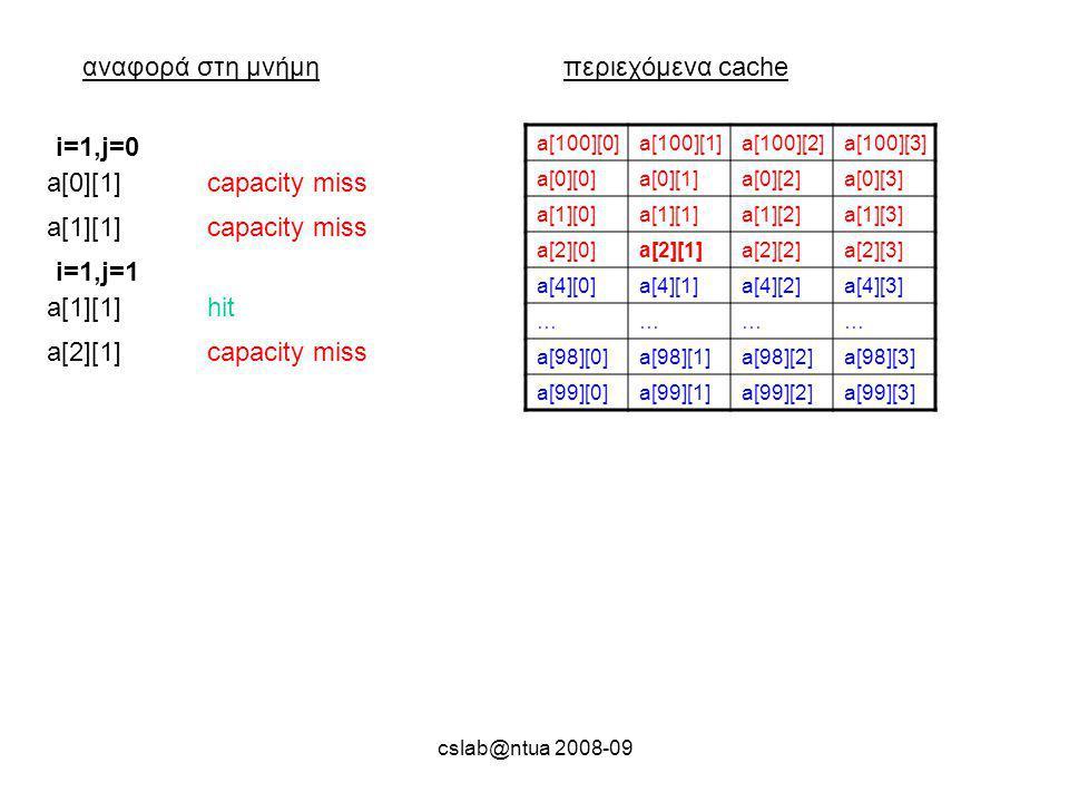 cslab@ntua 2008-09 αναφορά στη μνήμηπεριεχόμενα cache a[100][0]a[100][1]a[100][2]a[100][3] a[0][0]a[0][1]a[0][2]a[0][3] a[1][0]a[1][1]a[1][2]a[1][3] a[2][0]a[2][1]a[2][2]a[2][3] a[4][0]a[4][1]a[4][2]a[4][3] ………… a[98][0]a[98][1]a[98][2]a[98][3] a[99][0]a[99][1]a[99][2]a[99][3] a[0][1]capacity miss i=1,j=0 a[1][1]capacity miss a[1][1]hit i=1,j=1 a[2][1]capacity miss