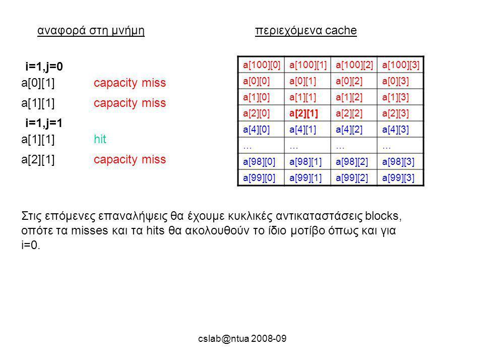 cslab@ntua 2008-09 αναφορά στη μνήμηπεριεχόμενα cache a[100][0]a[100][1]a[100][2]a[100][3] a[0][0]a[0][1]a[0][2]a[0][3] a[1][0]a[1][1]a[1][2]a[1][3] a[2][0]a[2][1]a[2][2]a[2][3] a[4][0]a[4][1]a[4][2]a[4][3] ………… a[98][0]a[98][1]a[98][2]a[98][3] a[99][0]a[99][1]a[99][2]a[99][3] a[0][1]capacity miss i=1,j=0 a[1][1]capacity miss a[1][1]hit i=1,j=1 a[2][1]capacity miss Στις επόμενες επαναλήψεις θα έχουμε κυκλικές αντικαταστάσεις blocks, οπότε τα misses και τα hits θα ακολουθούν το ίδιο μοτίβο όπως και για i=0.