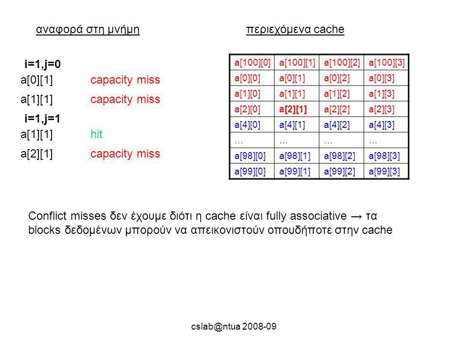 cslab@ntua 2008-09 αναφορά στη μνήμηπεριεχόμενα cache a[100][0]a[100][1]a[100][2]a[100][3] a[0][0]a[0][1]a[0][2]a[0][3] a[1][0]a[1][1]a[1][2]a[1][3] a[2][0]a[2][1]a[2][2]a[2][3] a[4][0]a[4][1]a[4][2]a[4][3] ………… a[98][0]a[98][1]a[98][2]a[98][3] a[99][0]a[99][1]a[99][2]a[99][3] a[0][1]capacity miss i=1,j=0 a[1][1]capacity miss a[1][1]hit i=1,j=1 a[2][1]capacity miss Conflict misses δεν έχουμε διότι η cache είναι fully associative → τα blocks δεδομένων μπορούν να απεικονιστούν οπουδήποτε στην cache