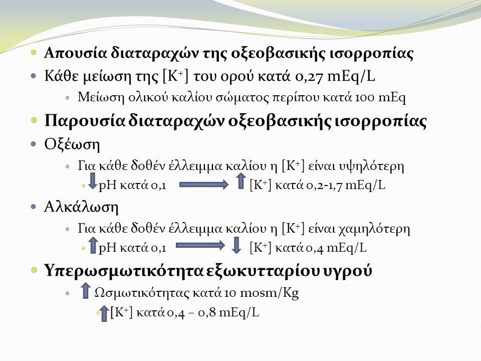 Απουσία διαταραχών της οξεοβασικής ισορροπίας Κάθε μείωση της [Κ + ] του ορού κατά 0,27 mEq/L Μείωση ολικού καλίου σώματος περίπου κατά 100 mEq Παρουσία διαταραχών οξεοβασικής ισορροπίας Οξέωση Για κάθε δοθέν έλλειμμα καλίου η [Κ + ] είναι υψηλότερη pH κατά 0,1 [Κ + ] κατά 0,2-1,7 mEq/L Αλκάλωση Για κάθε δοθέν έλλειμμα καλίου η [Κ + ] είναι χαμηλότερη pH κατά 0,1 [Κ + ] κατά 0,4 mEq/L Υπερωσμωτικότητα εξωκυτταρίου υγρού Ωσμωτικότητας κατά 10 mosm/Kg [Κ + ] κατά 0,4 – 0,8 mEq/L