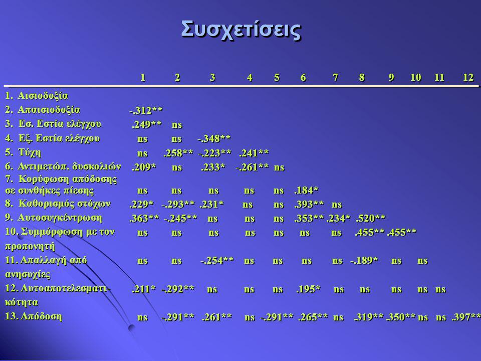 1 2 3 4 5 67 8 9 10 11 12 1. Αισιοδοξία 2. Απαισιοδοξία 3. Εσ. Εστία ελέγχου 4. Εξ. Εστία ελέγχου 5. Τύχη 6. Αντιμετώπ. δυσκολιών 7. Κορύφωση απόδοσης
