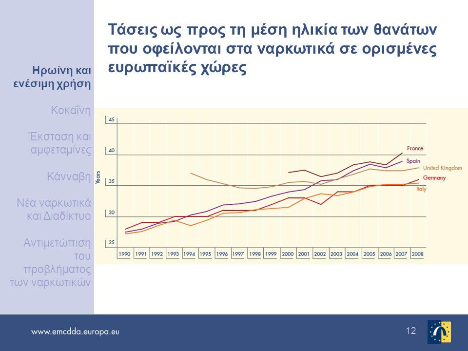 12 Τάσεις ως προς τη μέση ηλικία των θανάτων που οφείλονται στα ναρκωτικά σε ορισμένες ευρωπαϊκές χώρες Ενέσιμη χρήση ηρωίνης Κοκαΐνη Έκσταση και αμφε