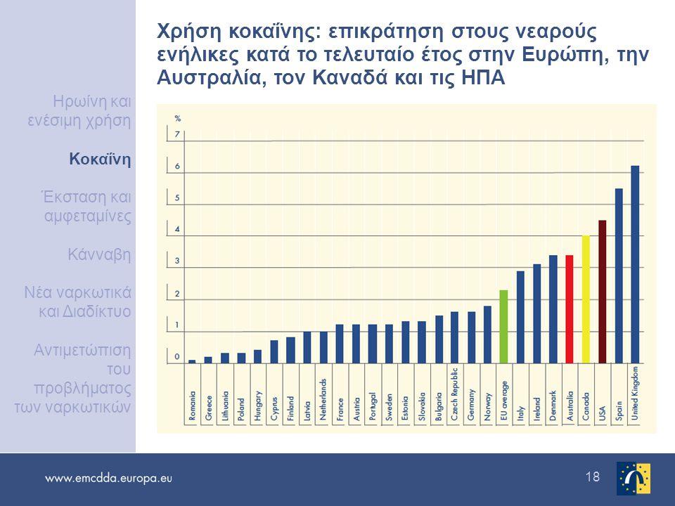 18 Χρήση κοκαΐνης: επικράτηση στους νεαρούς ενήλικες κατά το τελευταίο έτος στην Ευρώπη, την Αυστραλία, τον Καναδά και τις ΗΠΑ Ηρωίνη και ενέσιμη χρήσ