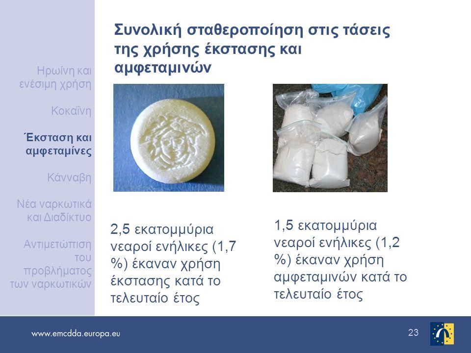 23 2,5 εκατομμύρια νεαροί ενήλικες (1,7 %) έκαναν χρήση έκστασης κατά το τελευταίο έτος 1,5 εκατομμύρια νεαροί ενήλικες (1,2 %) έκαναν χρήση αμφεταμινών κατά το τελευταίο έτος Συνολική σταθεροποίηση στις τάσεις της χρήσης έκστασης και αμφεταμινών Ηρωίνη και ενέσιμη χρήση Κοκαΐνη Έκσταση και αμφεταμίνες Κάνναβη Νέα ναρκωτικά και Διαδίκτυο Αντιμετώπιση του προβλήματος των ναρκωτικών