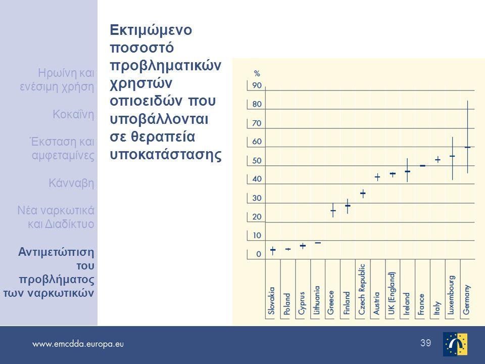 39 Εκτιμώμενο ποσοστό προβληματικών χρηστών οπιοειδών που υποβάλλονται σε θεραπεία υποκατάστασης Ηρωίνη και ενέσιμη χρήση Κοκαΐνη Έκσταση και αμφεταμίνες Κάνναβη Νέα ναρκωτικά και Διαδίκτυο Αντιμετώπιση του προβλήματος των ναρκωτικών
