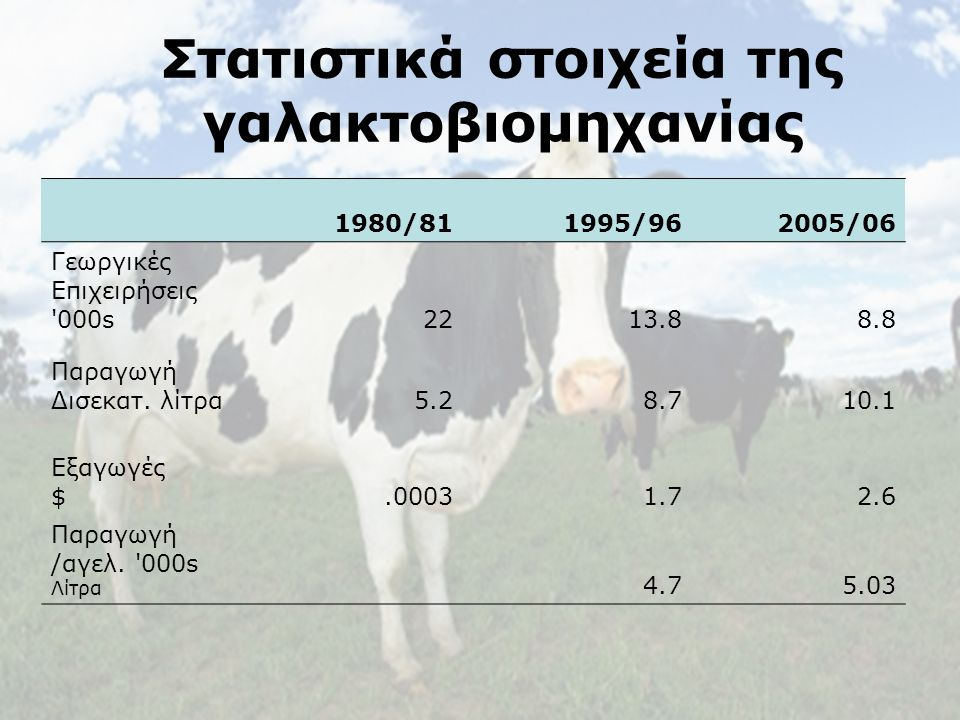 Australian Experiences of Policy Reform The Australian Dairy Industry Στατιστικά στοιχεία της γαλακτοβιομηχανίας 1980/811995/962005/06 Γεωργικές Επιχειρήσεις 000s2213.88.8 Παραγωγή Δισεκατ.