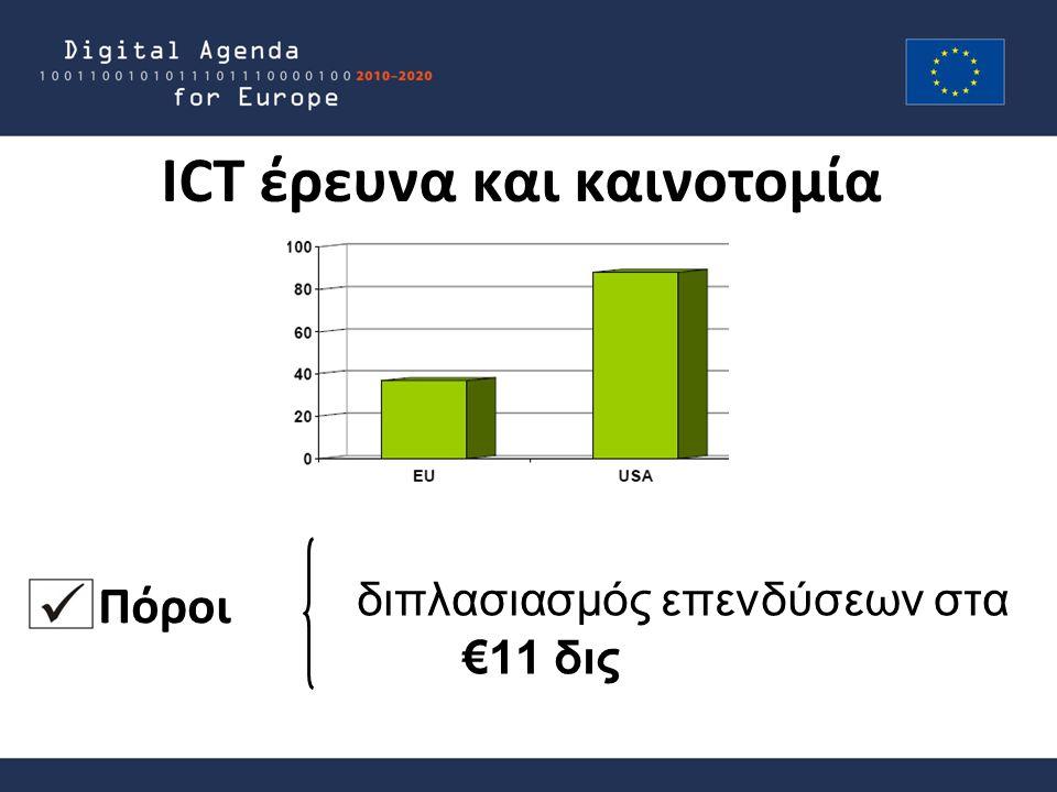 ICT έρευνα και καινοτομία διπλασιασμός επενδύσεων στα €11 δις Πόροι