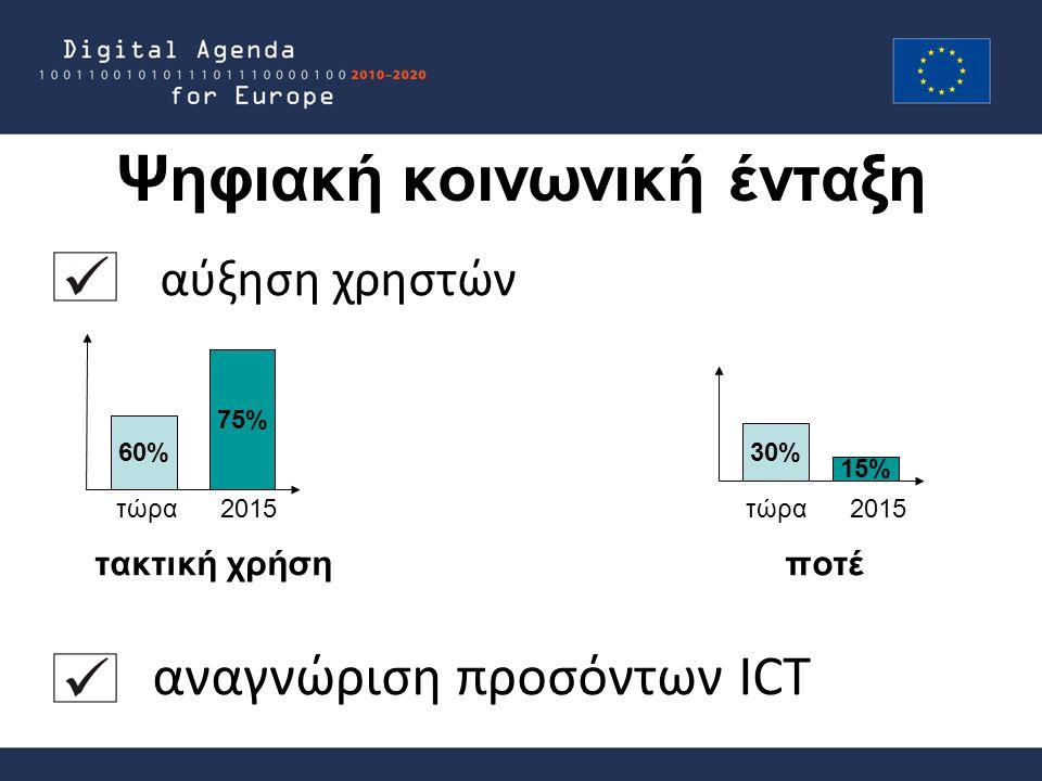 Ψηφιακή κοινωνική ένταξη αύξηση χρηστών τώρα 2015 τώρα 2015 τακτική χρήση ποτέ αναγνώριση προσόντων ICT 60% 75% 30% 15%