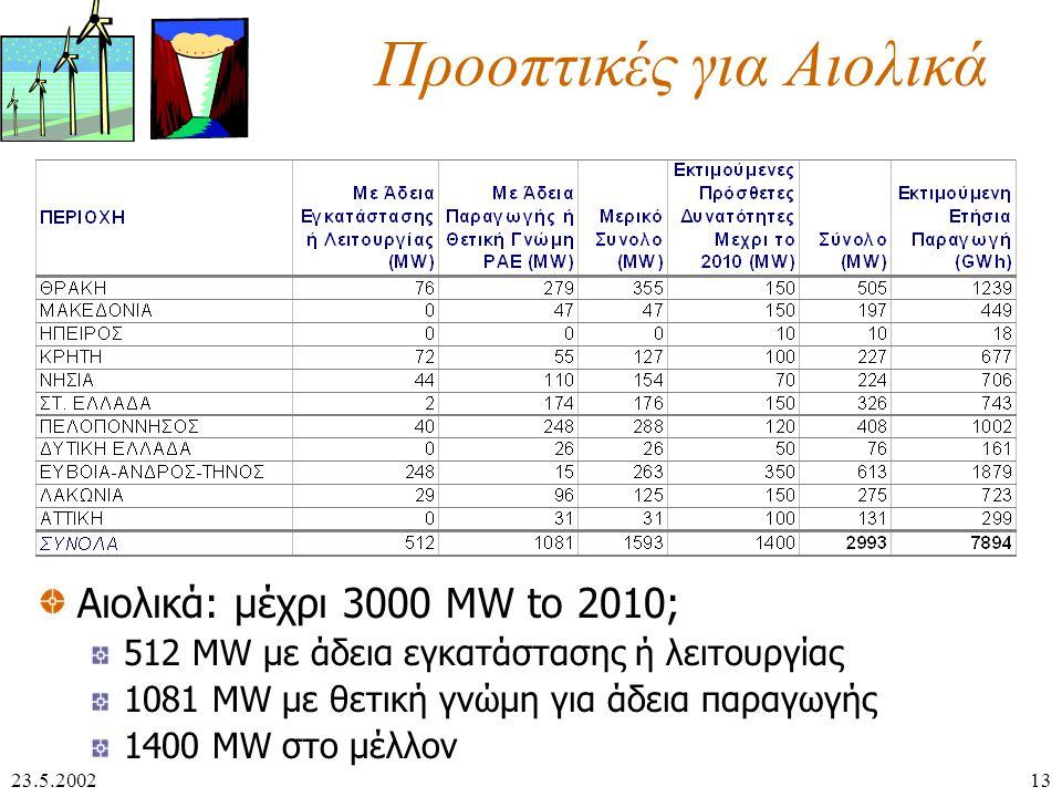 23.5.200213 Προοπτικές για Αιολικά Αιολικά: μέχρι 3000 ΜW to 2010; 512 MW με άδεια εγκατάστασης ή λειτουργίας 1081 MW με θετική γνώμη για άδεια παραγωγής 1400 MW στο μέλλον