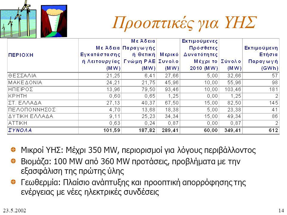 23.5.200214 Προοπτικές για ΥΗΣ Μικροί ΥΗΣ: Μέχρι 350 MW, περιορισμοί για λόγους περιβάλλοντος Βιομάζα: 100 MW από 360 MW προτάσεις, προβλήματα με την εξασφάλιση της πρώτης ύλης Γεωθερμία: Πλαίσιο ανάπτυξης και προοπτική απορρόφησης της ενέργειας με νέες ηλεκτρικές συνδέσεις