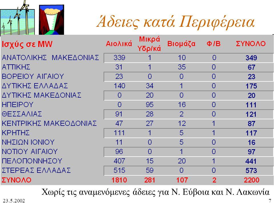 23.5.20027 Άδειες κατά Περιφέρεια Χωρίς τις αναμενόμενες άδειες για Ν. Εύβοια και Ν. Λακωνία