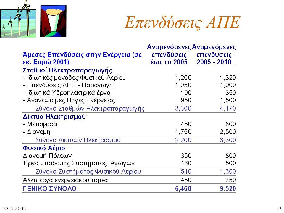 23.5.20029 Επενδύσεις ΑΠΕ