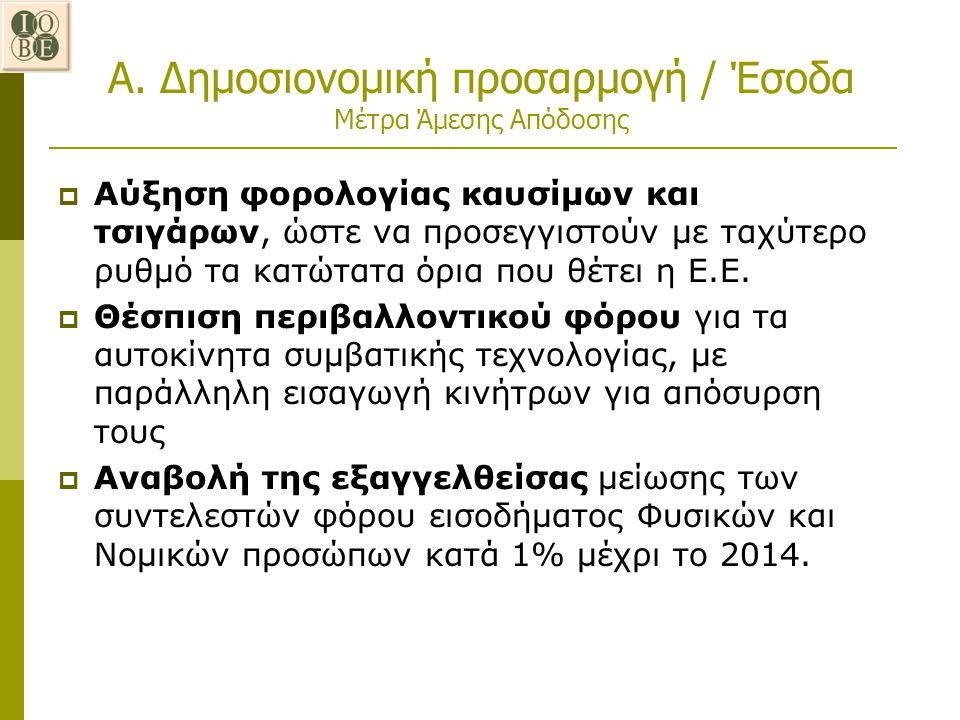 Α. Δημοσιονομική προσαρμογή / Έσοδα Μέτρα Άμεσης Απόδοσης  Αύξηση φορολογίας καυσίμων και τσιγάρων, ώστε να προσεγγιστούν με ταχύτερο ρυθμό τα κατώτα