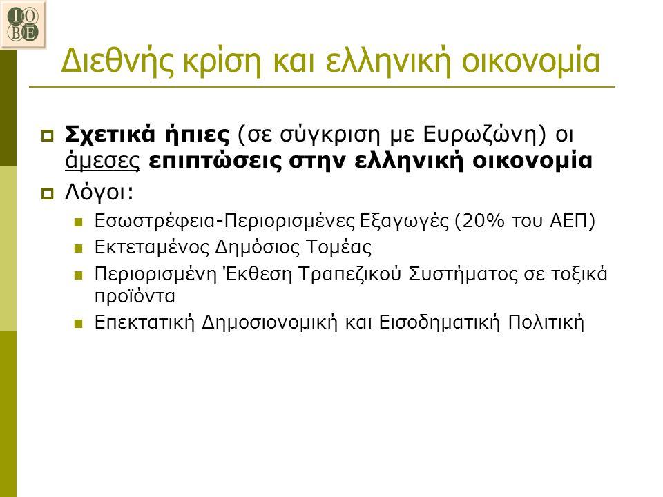 Διεθνής κρίση και ελληνική οικονομία  Σχετικά ήπιες (σε σύγκριση με Ευρωζώνη) οι άμεσες επιπτώσεις στην ελληνική οικονομία  Λόγοι: Εσωστρέφεια-Περιο
