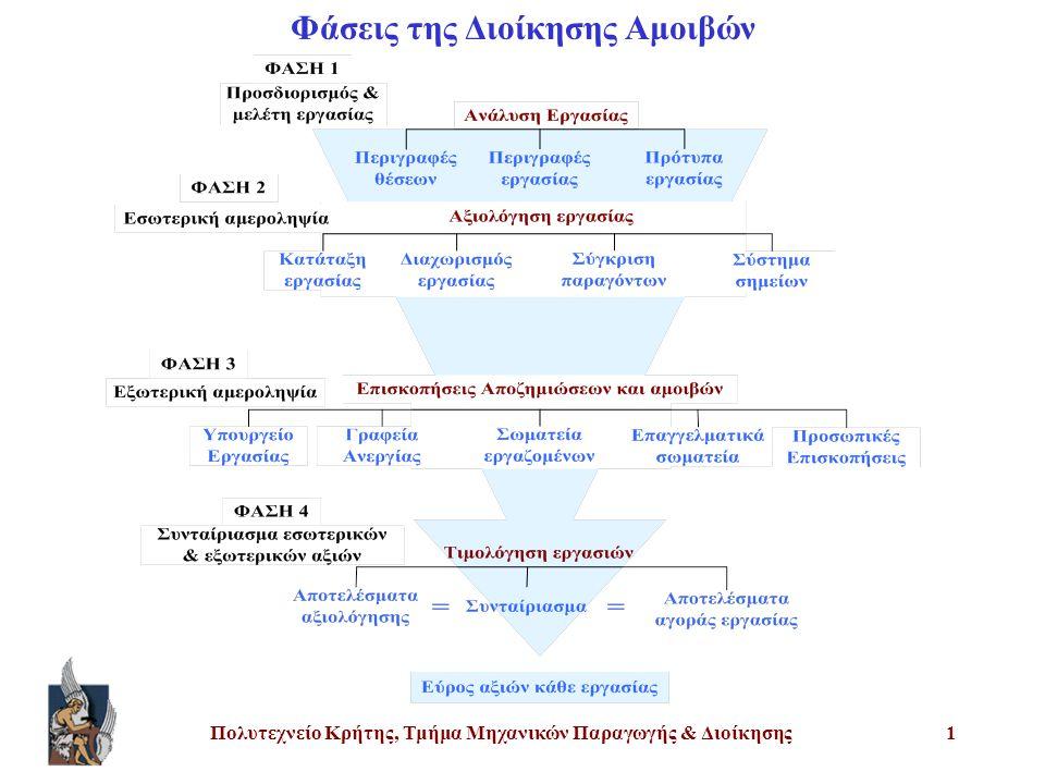 Πολυτεχνείο Κρήτης, Τμήμα Μηχανικών Παραγωγής & Διοίκησης1 Φάσεις της Διοίκησης Αμοιβών