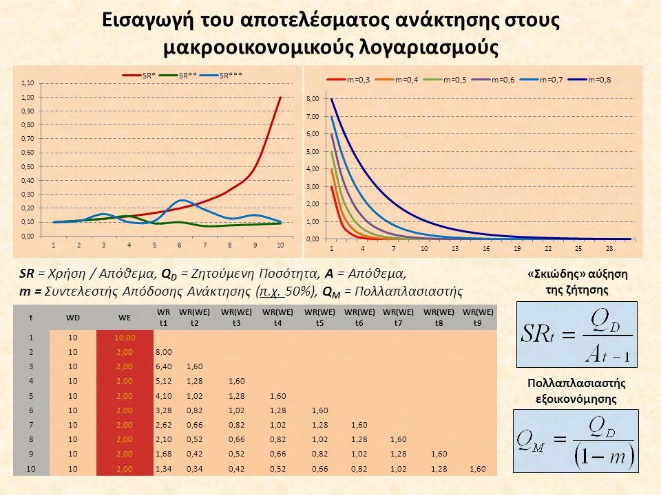 Εισαγωγή του αποτελέσματος ανάκτησης στους μακροοικονομικούς λογαριασμούς Πολλαπλασιαστής εξοικονόμησης «Σκιώδης» αύξηση της ζήτησης tWDWE WR t1 WR(WE) t2 WR(WE) t3 WR(WE) t4 WR(WE) t5 WR(WE) t6 WR(WE) t7 WR(WE) t8 WR(WE) t9 11010,00 2102,008,00 3102,006,401,60 4102,005,121,281,60 5102,004,101,021,281,60 6102,003,280,821,021,281,60 7102,002,620,660,821,021,281,60 8102,002,100,520,660,821,021,281,60 9102,001,680,420,520,660,821,021,281,60 10 2,001,340,340,420,520,660,821,021,281,60 SR = Χρήση / Απόθεμα, Q D = Ζητούμενη Ποσότητα, Α = Απόθεμα, m = Συντελεστής Απόδοσης Ανάκτησης (π.χ.