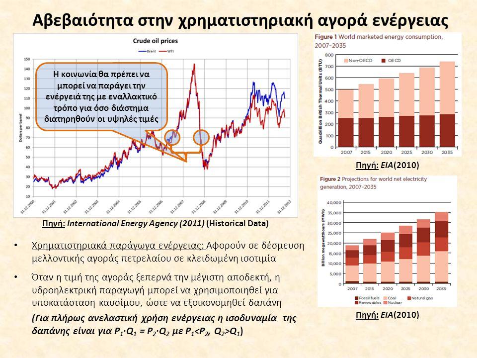Αβεβαιότητα στην χρηματιστηριακή αγορά ενέργειας Πηγή: International Energy Agency (2011) (Historical Data) Η κοινωνία θα πρέπει να μπορεί να παράγει την ενέργειά της με εναλλακτικό τρόπο για όσο διάστημα διατηρηθούν οι υψηλές τιμές Πηγή: ΕΙΑ(2010) Χρηματιστηριακά παράγωγα ενέργειας: Αφορούν σε δέσμευση μελλοντικής αγοράς πετρελαίου σε κλειδωμένη ισοτιμία Όταν η τιμή της αγοράς ξεπερνά την μέγιστη αποδεκτή, η υδροηλεκτρική παραγωγή μπορεί να χρησιμοποιηθεί για υποκατάσταση καυσίμου, ώστε να εξοικονομηθεί δαπάνη (Για πλήρως ανελαστική χρήση ενέργειας η ισοδυναμία της δαπάνης είναι για P 1 ∙Q 1 = P 2 ∙Q 2 με P 1 Q 1 )