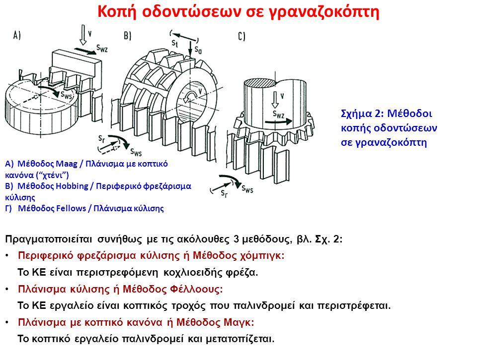 """Κοπή οδοντώσεων σε γραναζοκόπτη A) Μέθοδος Maag / Πλάνισμα με κοπτικό κανόνα (""""χτένι"""") B) Μέθοδος Hobbing / Περιφερικό φρεζάρισμα κύλισης Γ) Μέθοδος F"""