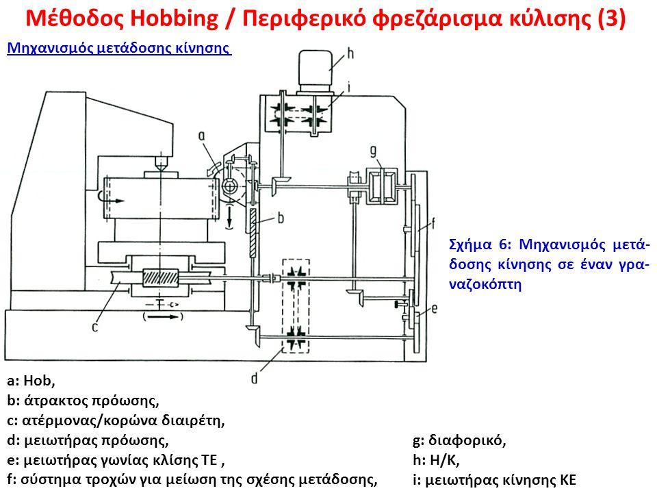 Σχήμα 6: Μηχανισμός μετά- δοσης κίνησης σε έναν γρα- ναζοκόπτη a: Hob, b: άτρακτος πρόωσης, c: ατέρμονας/κορώνα διαιρέτη, d: μειωτήρας πρόωσης, e: μει