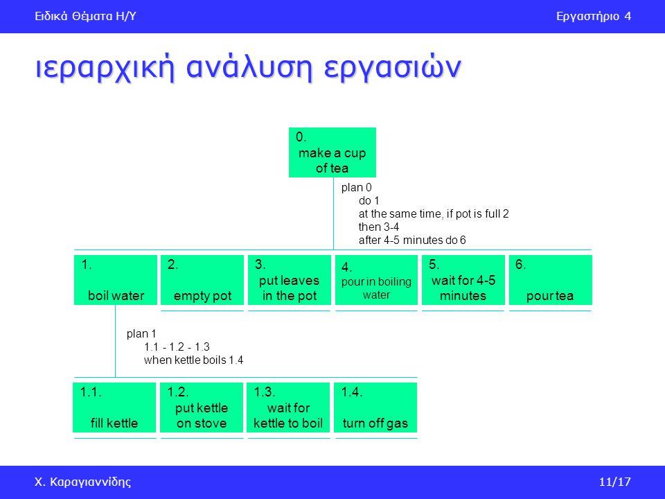 Ειδικά Θέματα Η/ΥΕργαστήριο 4 Χ. Καραγιαννίδης11/17 ιεραρχική ανάλυση εργασιών 0.