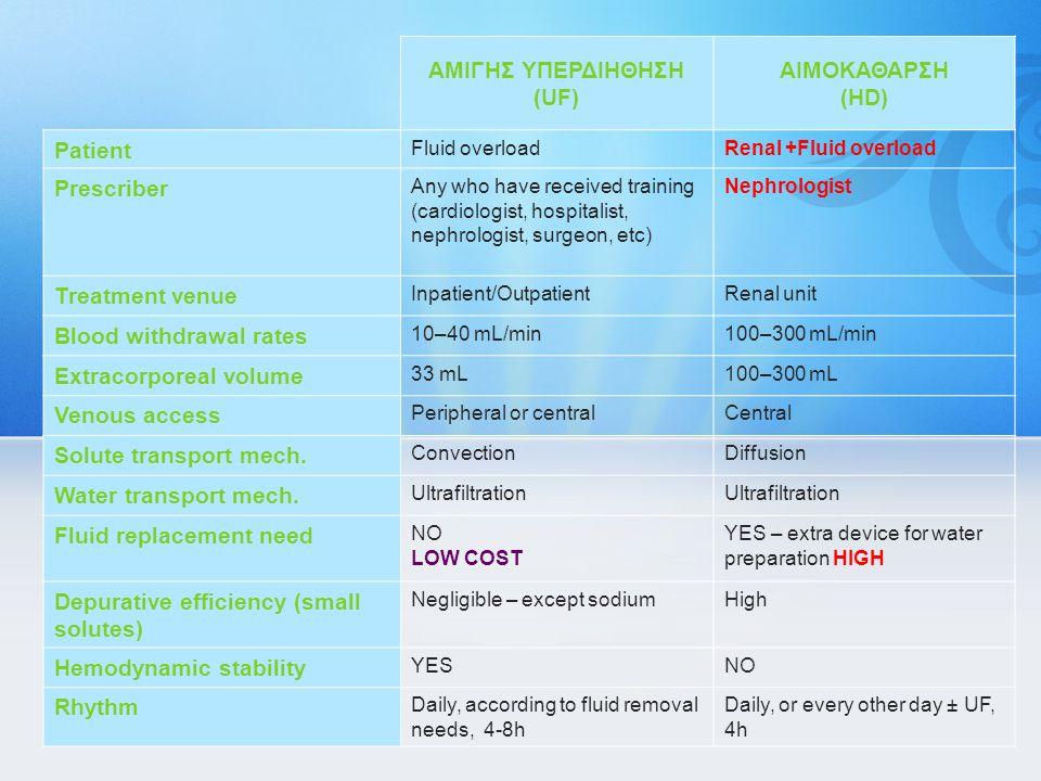 ΑΜΙΓΗΣ ΥΠΕΡΔΙΗΘΗΣΗ (UF) ΑΙΜΟΚΑΘΑΡΣΗ (HD) Patient Fluid overloadRenal +Fluid overload Prescriber Any who have received training (cardiologist, hospital