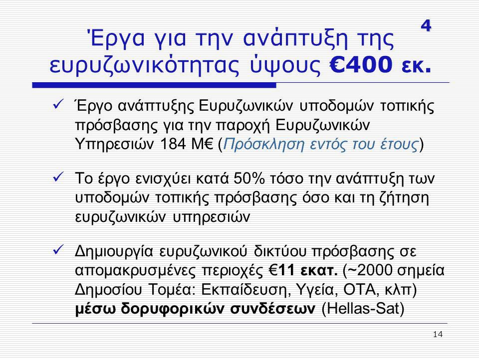 14 Έργα για την ανάπτυξη της ευρυζωνικότητας ύψους €400 εκ. Έργο ανάπτυξης Ευρυζωνικών υποδομών τοπικής πρόσβασης για την παροχή Ευρυζωνικών Υπηρεσιών