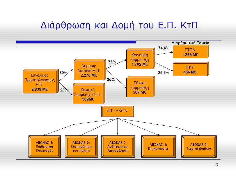 3 Διάρθρωση και Δομή του Ε.Π. ΚτΠ. ΕΤΠΑ 1.266 Μ€ 74,4% Διαρθρωτικά Ταμεία 80% 75% 25,6% 20% 25% Συνολικός Προϋπολογισμός Ε.Π. 2.839 Μ€ Δημόσια Δαπάνη