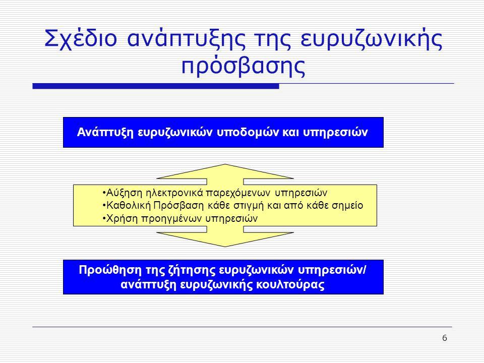 6 Σχέδιο ανάπτυξης της ευρυζωνικής πρόσβασης Προώθηση της ζήτησης ευρυζωνικών υπηρεσιών/ ανάπτυξη ευρυζωνικής κουλτούρας Ανάπτυξη ευρυζωνικών υποδομών
