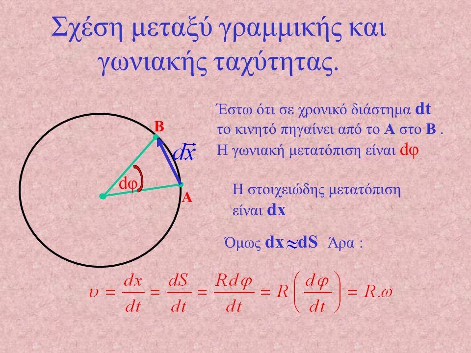 Η διεύθυνση της γωνιακής ταχύτητας είναι κάθετη στο επίπεδο περιστροφής και η φορά φαίνεται στο σχήμα, Ο αντίχειρας δείχνει τη φορά του ω, όταν τα δάχτυλα δείχνουν την φορά περιστροφής.