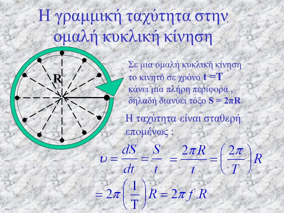 Σχέση περιόδου - συχνότητας Έστω t = T. N = ;;