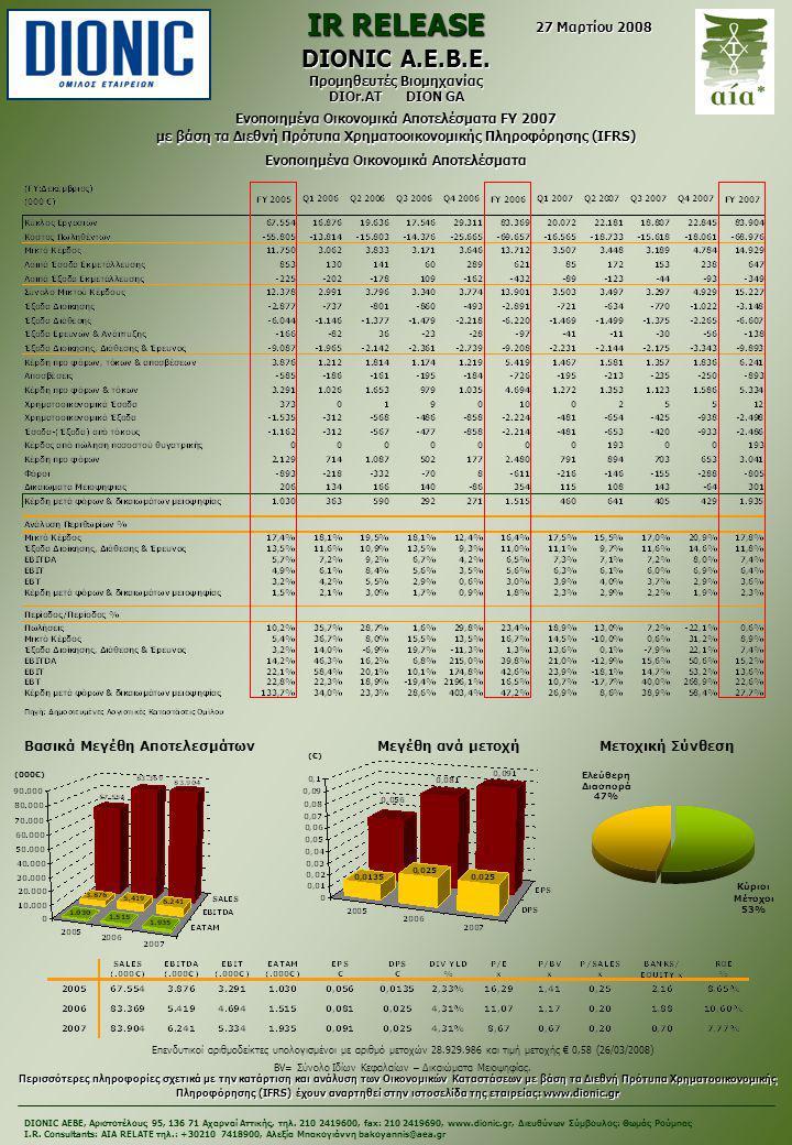 Επενδυτικοί αριθμοδείκτες υπολογισμένοι με αριθμό μετοχών 28.929.986 και τιμή μετοχής € 0,58 (26/03/2008) BV= Σύνολο Ιδίων Κεφαλαίων – Δικαιώματα Μειοψηφίας.