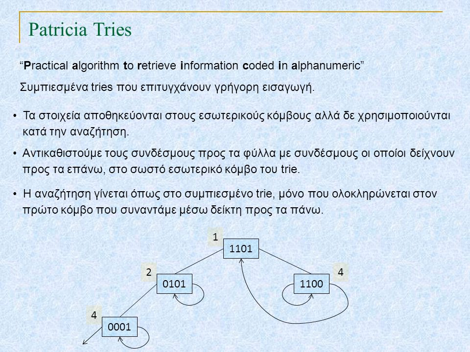 "Patricia Tries TexPoint fonts used in EMF. Read the TexPoint manual before you delete this box.: AA A A A ""Practical algorithm to retrieve information"