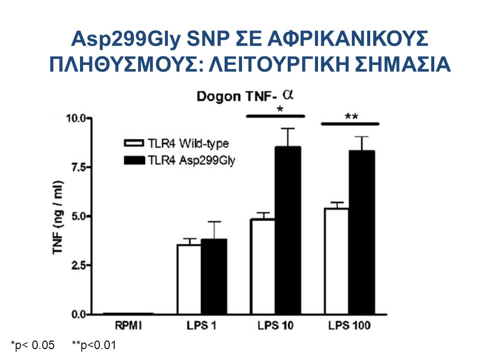 Asp299Gly SNP ΣΕ ΑΦΡΙΚΑΝΙΚΟΥΣ ΠΛΗΘΥΣΜΟΥΣ: ΛΕΙΤΟΥΡΓΙΚΗ ΣΗΜΑΣΙΑ *p< 0.05 **p<0.01