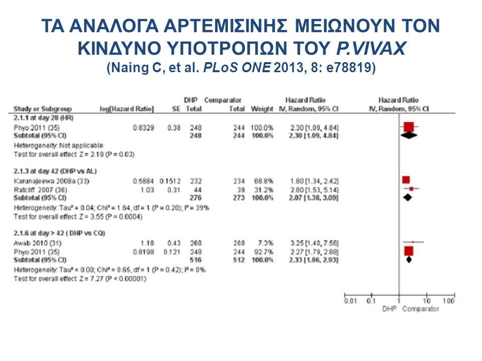 ΤΑ ΑΝΑΛΟΓΑ ΑΡΤΕΜΙΣΙΝΗΣ ΜΕΙΩΝΟΥΝ ΤΟΝ ΚΙΝΔΥΝΟ ΥΠΟΤΡΟΠΩΝ ΤΟΥ P.VIVAX (Naing C, et al. PLoS ONE 2013, 8: e78819)