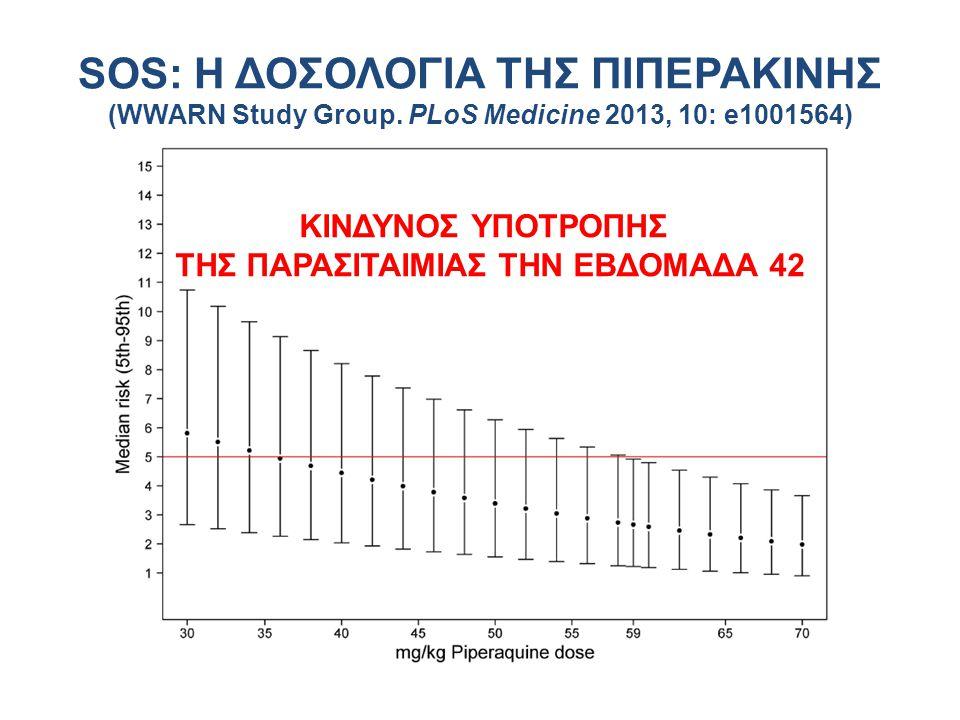 SOS: Η ΔΟΣΟΛΟΓΙΑ ΤΗΣ ΠΙΠΕΡΑΚΙΝΗΣ (WWARN Study Group. PLoS Medicine 2013, 10: e1001564) ΚΙΝΔΥΝΟΣ ΥΠΟΤΡΟΠΗΣ ΤΗΣ ΠΑΡΑΣΙΤΑΙΜΙΑΣ ΤΗΝ ΕΒΔΟΜΑΔΑ 42