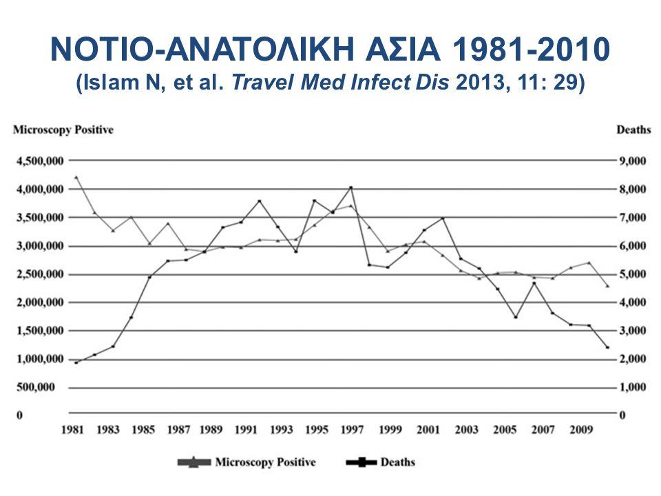 BAGLADESH 1990-2010 (Islam N, et al. Travel Med Infect Dis 2013, 11: 29)