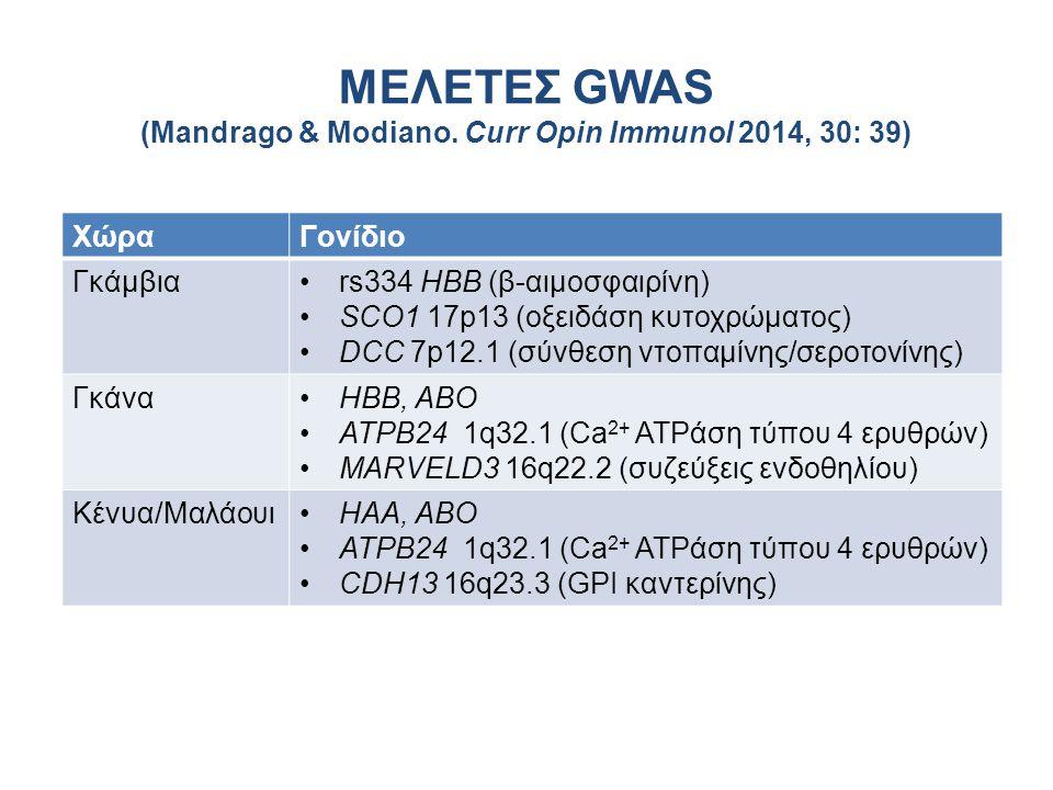 ΜΕΛΕΤΕΣ GWAS (Mandrago & Modiano. Curr Opin Immunol 2014, 30: 39) ΧώραΓονίδιο Γκάμβιαrs334 HBB (β-αιμοσφαιρίνη) SCO1 17p13 (οξειδάση κυτοχρώματος) DCC