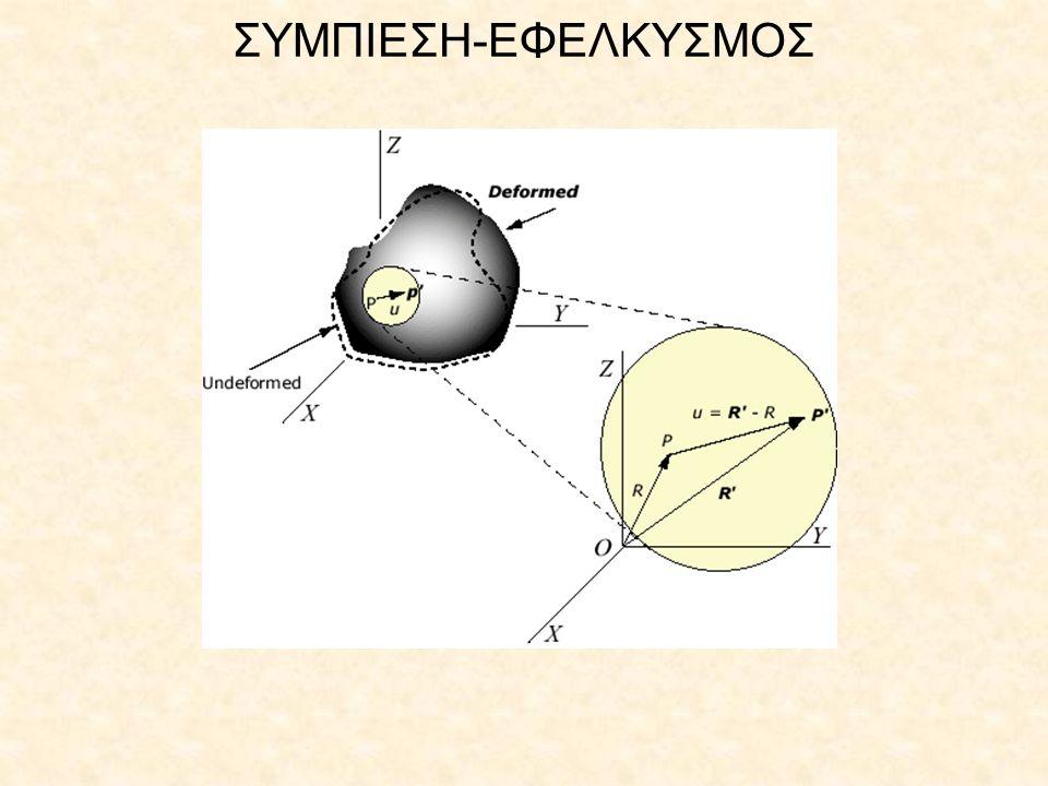 ΣΥΜΠΙΕΣΗ-ΕΦΕΛΚΥΣΜΟΣ