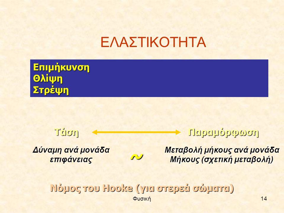 Φυσική14 ΕΛΑΣΤΙΚΟΤΗΤΑ ΕπιμήκυνσηΘλίψηΣτρέψη ΤάσηΠαραμόρφωση Δύναμη ανά μονάδα επιφάνειας Μεταβολή μήκους ανά μονάδα Μήκους (σχετική μεταβολή) ~ Νόμος
