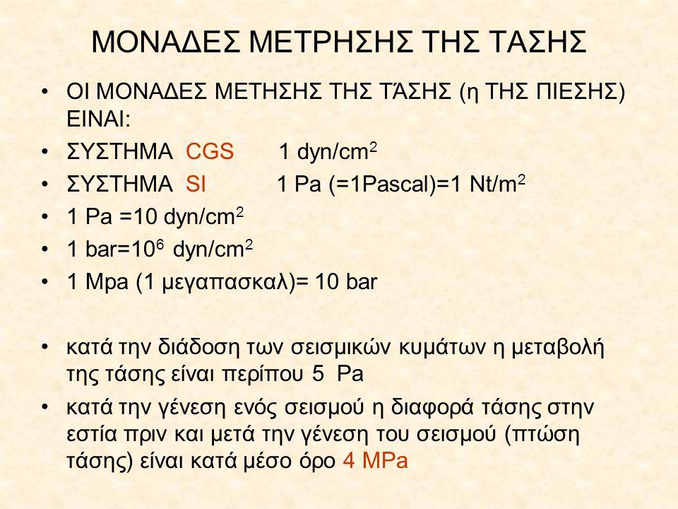 ΜΟΝΑΔΕΣ ΜΕΤΡΗΣΗΣ ΤΗΣ ΤΑΣΗΣ ΟΙ ΜΟΝΑΔΕΣ ΜΕΤΗΣΗΣ ΤΗΣ ΤΆΣΗΣ (η ΤΗΣ ΠΙΕΣΗΣ) ΕΙΝΑΙ: ΣΥΣΤΗΜΑ CGS 1 dyn/cm 2 ΣΥΣΤΗΜΑ SI 1 Pa (=1Pascal)=1 Nt/m 2 1 Pa =10 dyn/