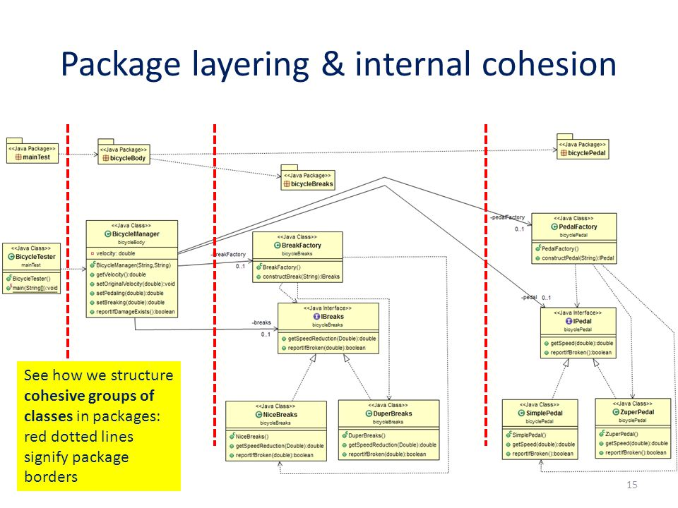 Package layering & internal cohesion 15 See how we structure cohesive groups of classes in packages: red dotted lines signify package borders