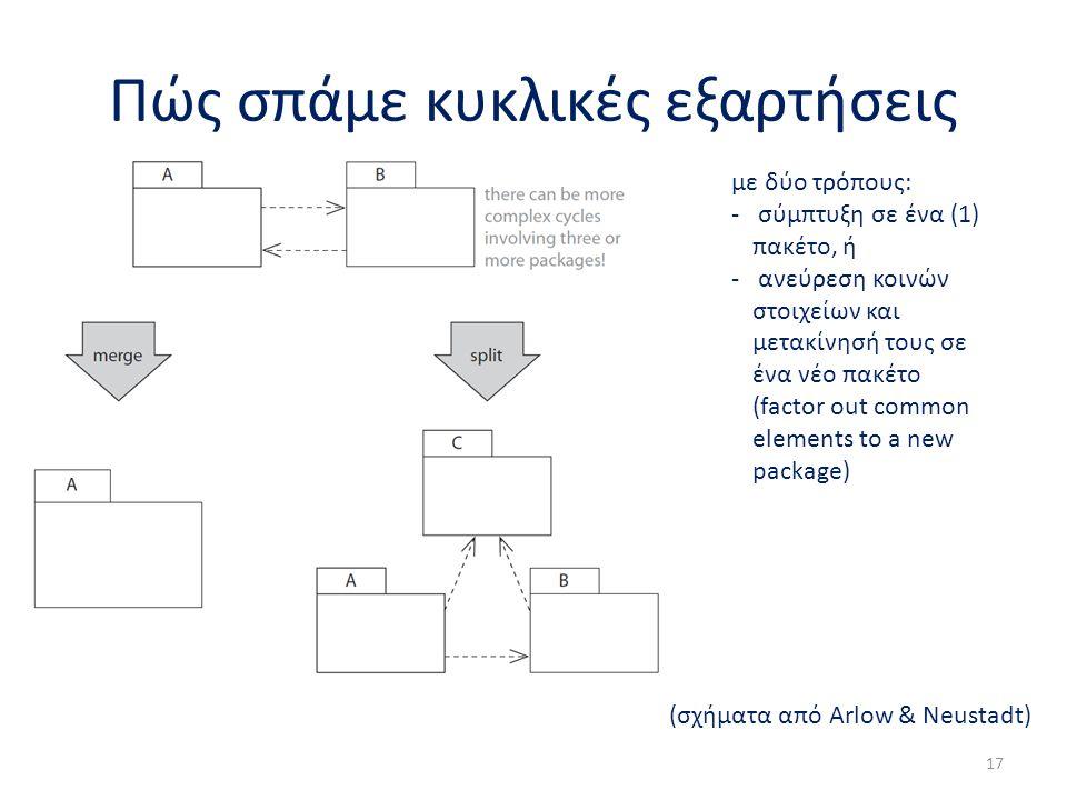 Πώς σπάμε κυκλικές εξαρτήσεις 17 με δύο τρόπους: - σύμπτυξη σε ένα (1) πακέτο, ή - ανεύρεση κοινών στοιχείων και μετακίνησή τους σε ένα νέο πακέτο (fa