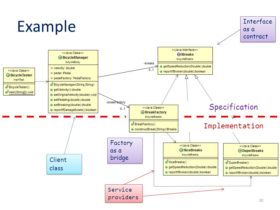 Example 30 Interface as a contract Client class Service providers Factory as a bridge Specification  Implementation
