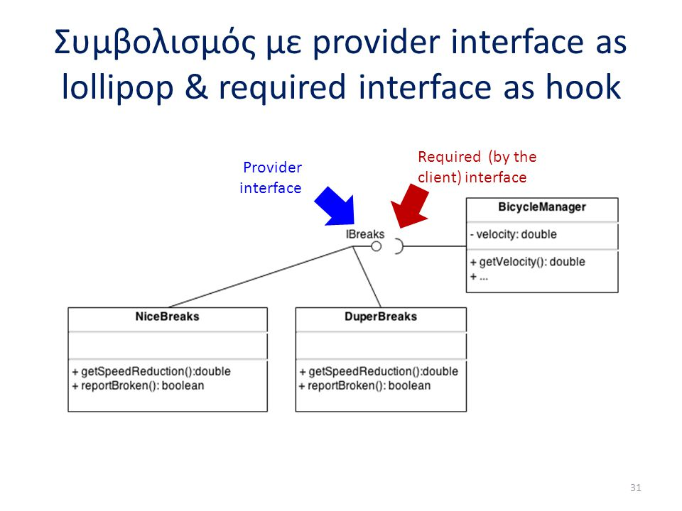 Συμβολισμός με provider interface as lollipop & required interface as hook 31 Provider interface Required (by the client) interface