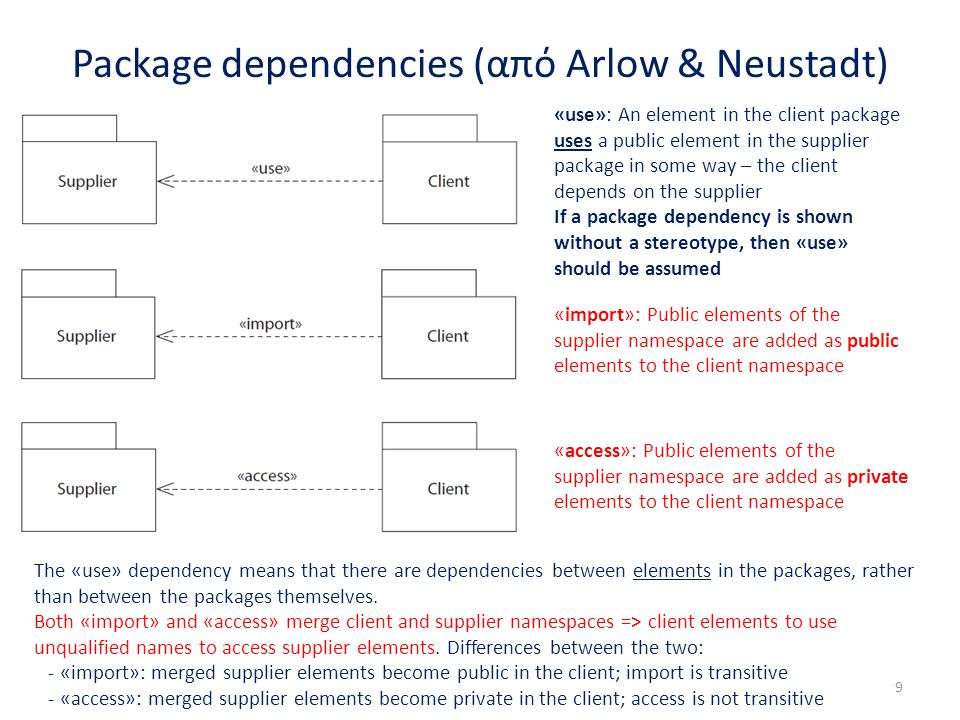 Package dependencies (από Arlow & Neustadt) 9 «use»: An element in the client package uses a public element in the supplier package in some way – the client depends on the supplier If a package dependency is shown without a stereotype, then «use» should be assumed «import»: Public elements of the supplier namespace are added as public elements to the client namespace «access»: Public elements of the supplier namespace are added as private elements to the client namespace The «use» dependency means that there are dependencies between elements in the packages, rather than between the packages themselves.