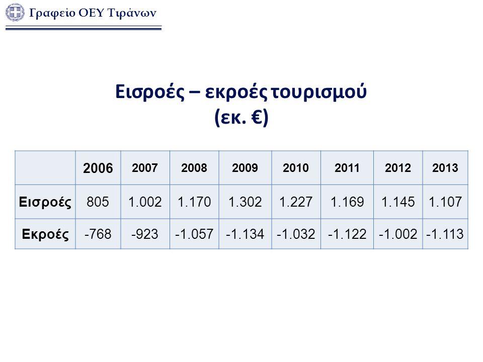 Εισροές – εκροές τουρισμού (εκ. €) 2006 2007200820092010201120122013 Εισροές8051.0021.1701.3021.2271.1691.1451.107 Εκροές-768-923-1.057-1.134-1.032-1.