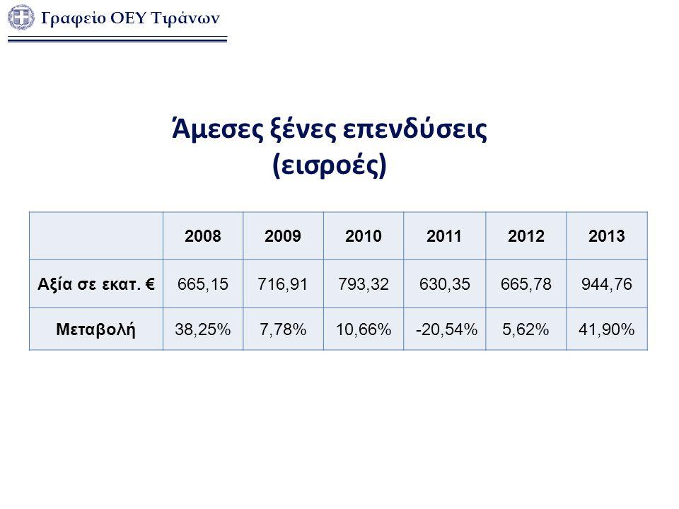 Άμεσες ξένες επενδύσεις (εισροές) 200820092010201120122013 Αξία σε εκατ. €665,15716,91793,32630,35665,78944,76 Μεταβολή38,25%7,78%10,66% -20,54%5,62%4