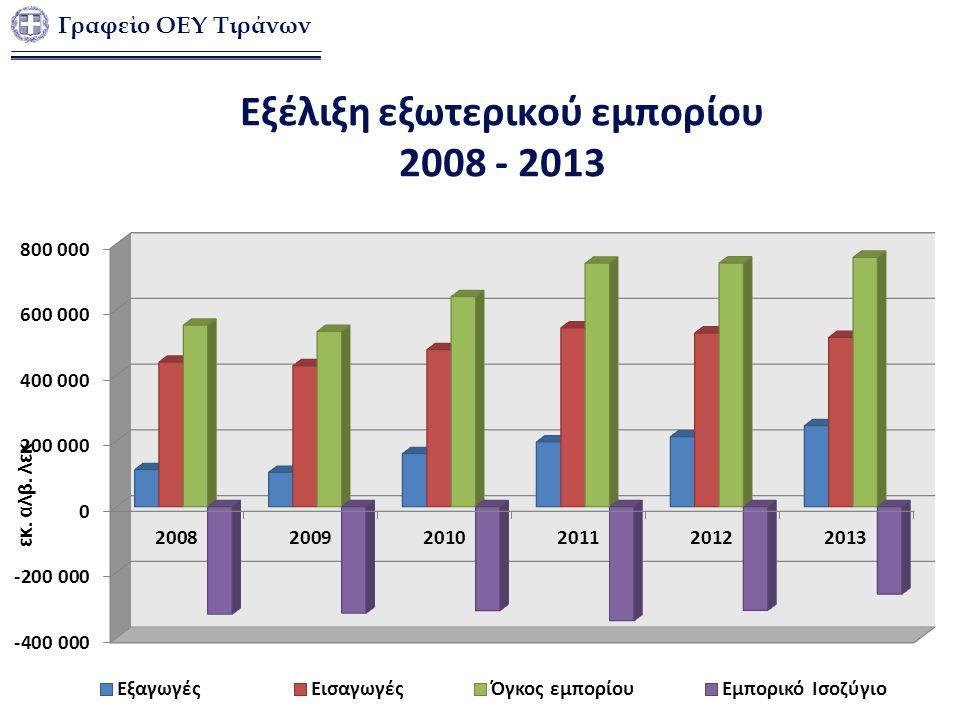 εκ. αλβ. λεκ Εξέλιξη εξωτερικού εμπορίου 2008 - 2013